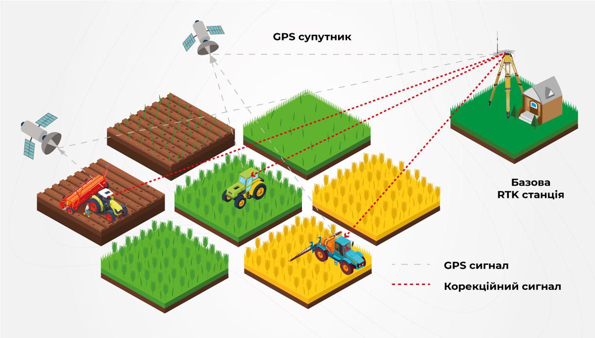 Позиціювання техніки на полі