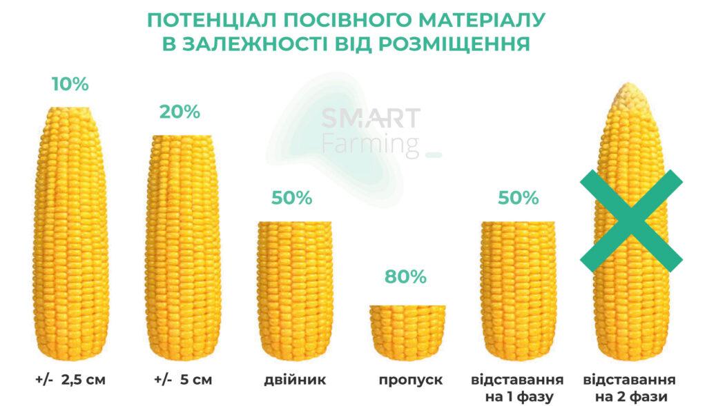 Потенціал посівного матеріалу в залежності від розміщення
