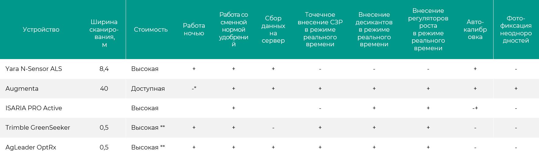 Сравнение популярных решений для экономии СЗР (на основе публичной информации)